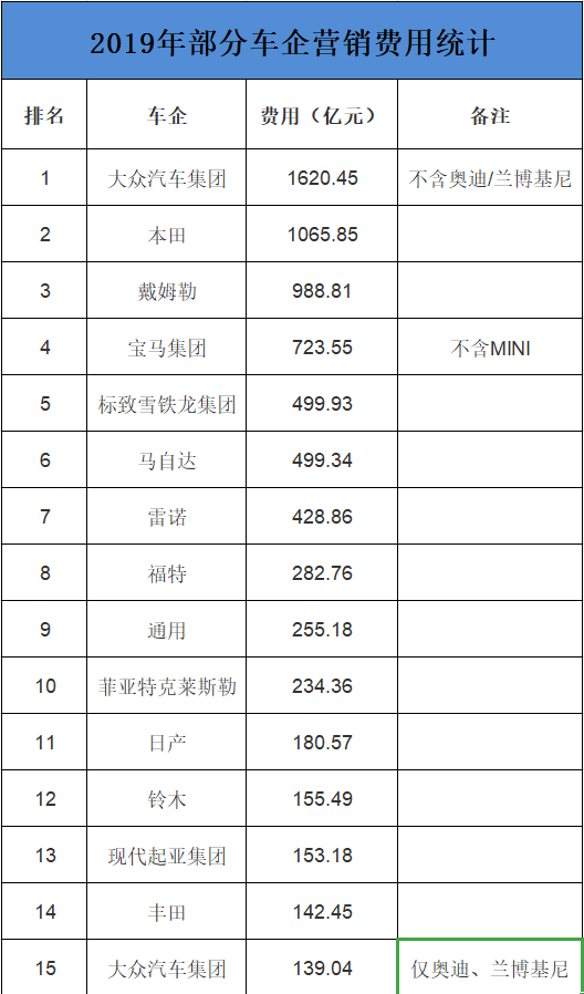 车企营销费用排行榜:大众1620亿称王 能顶12个丰田