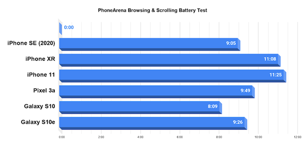 外媒详测iPhone SE续航:视频游戏仅4小时 成绩垫底