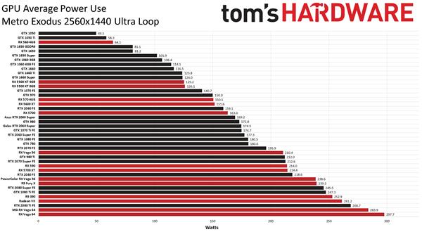 42款AMD/NVIDIA显卡真实功耗测试:7nm果然干不过12nm