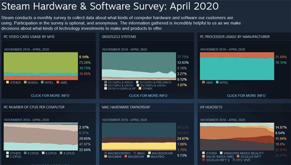 Steam最新硬件统计:AMD处理器份额升至22%