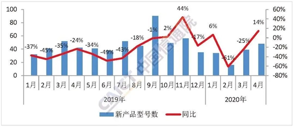 国内手机销量狂跌三个月:终于触底反弹!4月大涨14.2%