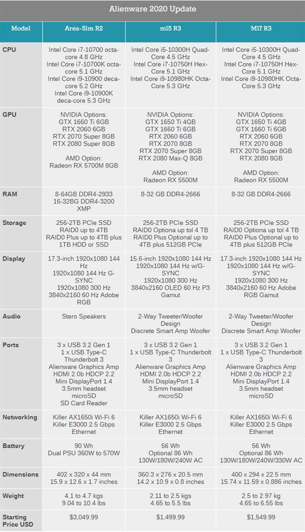 外星人新发Area 51m R2游戏本:十核i9-10900K、首发AMD RX 5700M