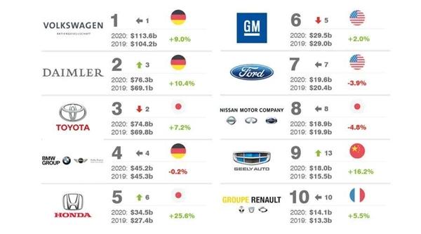 2020年价值最高十大汽车品牌榜:国产车首次上榜 吉利排名超雷诺