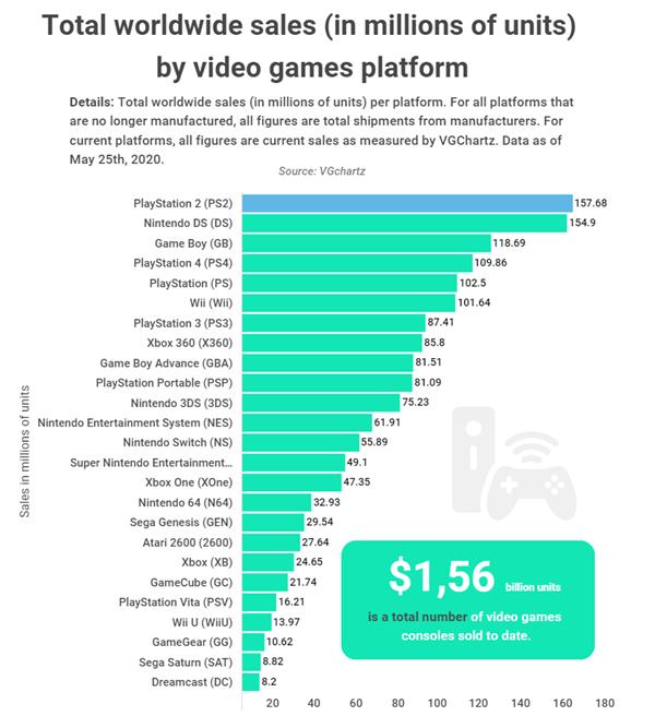 全球最畅销主机出炉:PS2稳居第一 销量超1.57亿台