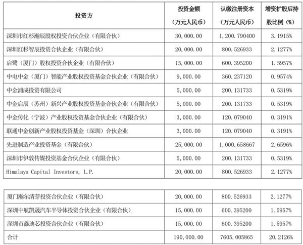 """""""中国芯""""打破国际垄断!比亚迪半导体成功引入19亿战投:将推动其独立上市"""