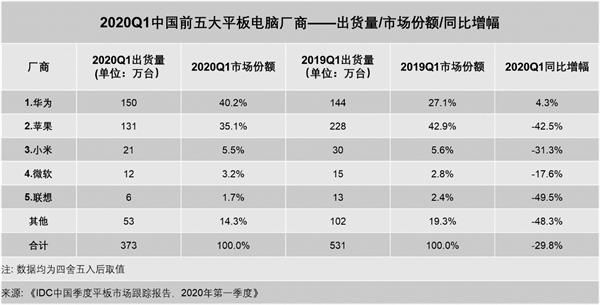 华为平板逆势增长 再度超越苹果稳居国内平板市场出货量第一