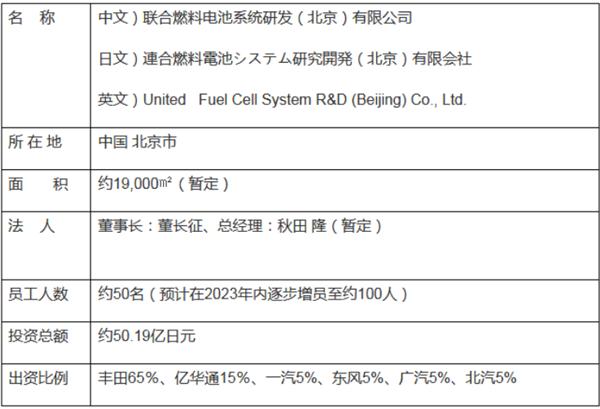 豐田聯合5家中國企業研發燃料電池:助氫能落地