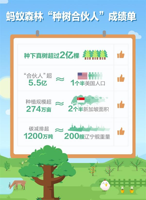"""世界wanbo日:5.5亿中国人""""手机种树""""超2亿棵"""
