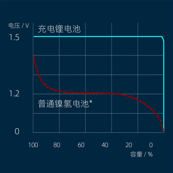 南孚发布新一代充电锂电池:1.8h急速充电 可循环1000次