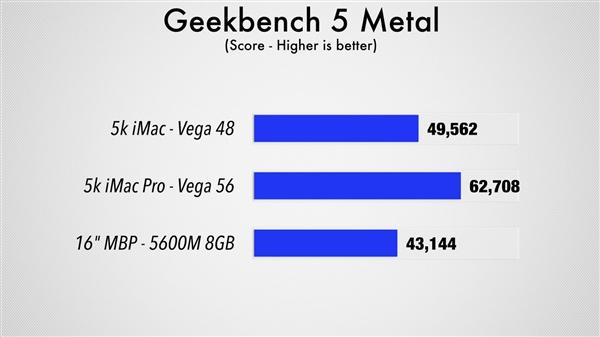 AMD最强移动显卡Radeon Pro 5600M首测:提速50%、苹果独享