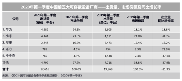 IDC公布中国前五大可穿戴设备厂商排名:华为力压小米苹果跃居第一