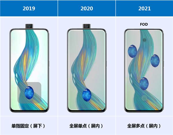国产面板新突破:TCL华星成功研制LCD全屏单点指纹