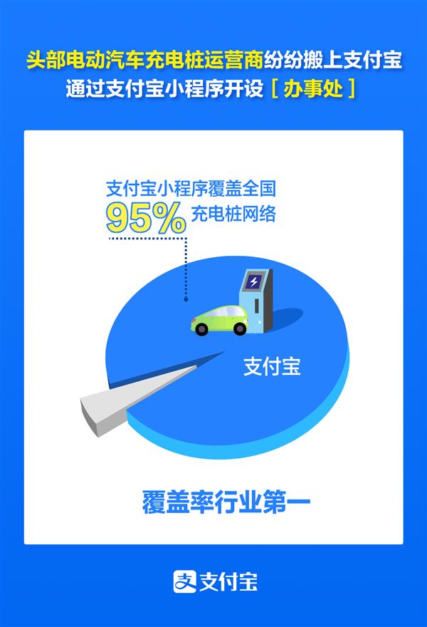新能源车充电巨头纷纷搬上支付宝:全国仅剩5%充电桩未覆盖