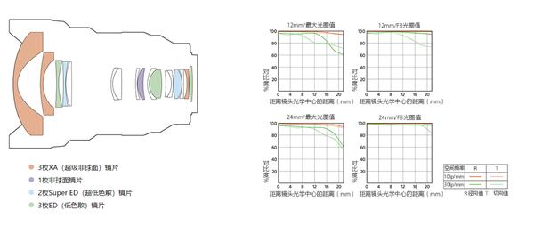 索尼发布首支12-24mm超广角变焦恒定F2.8 G大师镜头:21999元