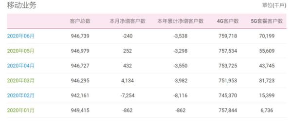 中国移动6月5G用户净增1459万 总用户数量出现负增长