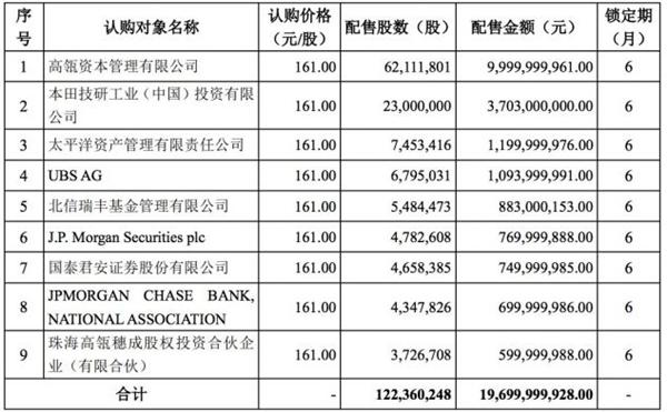 正式确认!本田出资37亿元入股宁德时代