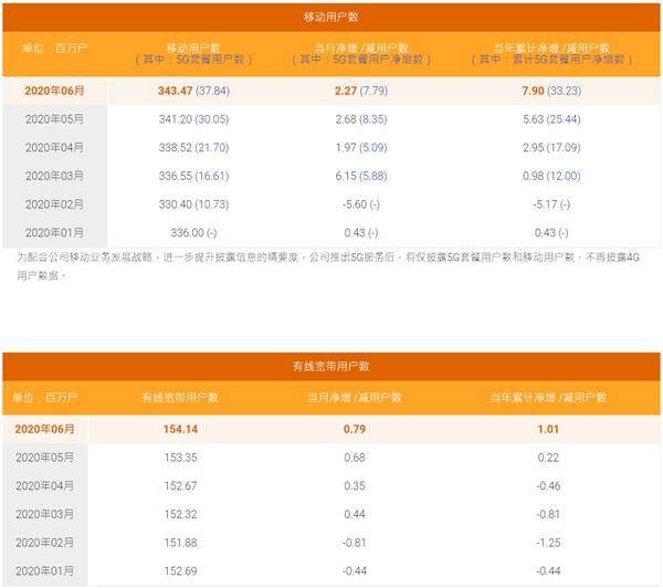 中国电信6月5G用户数净增779万户:靠免费升级宽带追赶移动
