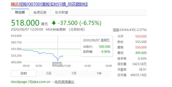 腾讯股价跌近7% 市值跌破5万亿港元
