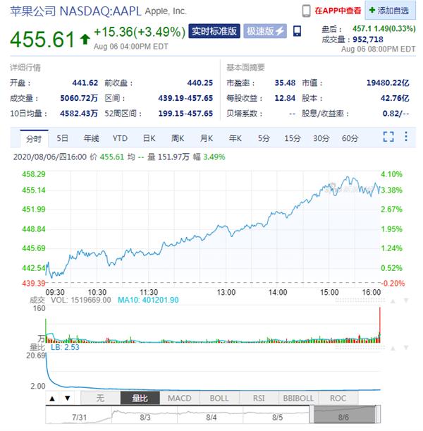 苹果股价大涨:市值距离2万亿美元仅一步之遥