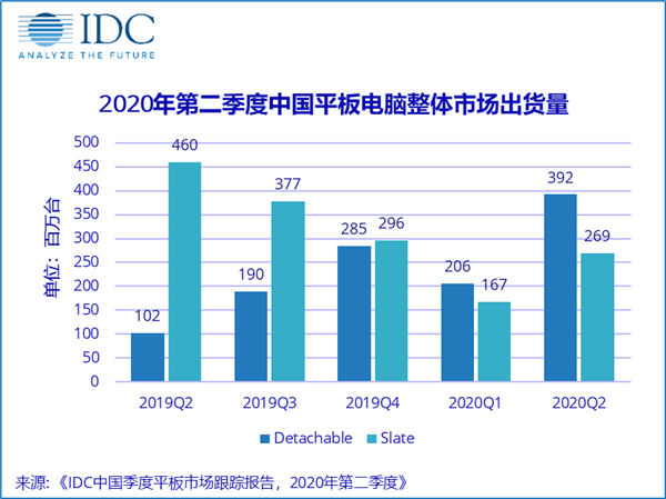 苹果iPad重回中国平板第一!华为第二 微软力压联想