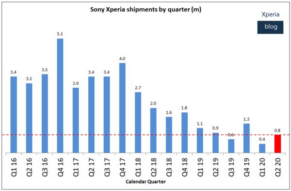 3个月卖80万台Xperia手机 索尼乐开花:移动业务要挣钱了