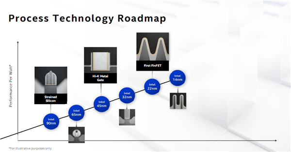 Intel 10nm SuperFin变革晶体管:性能提升超15%