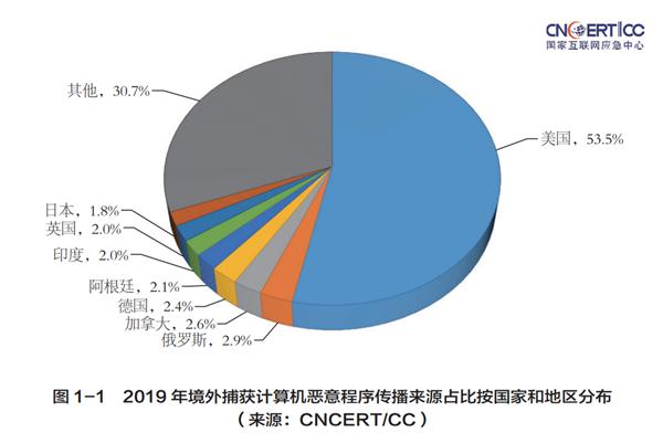 国家互联网应急中心:2019年中国遭受恶意程序攻击半数来自美国