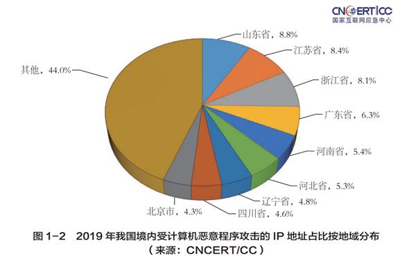 2019年中国遭受恶意程序攻击半数来自美国