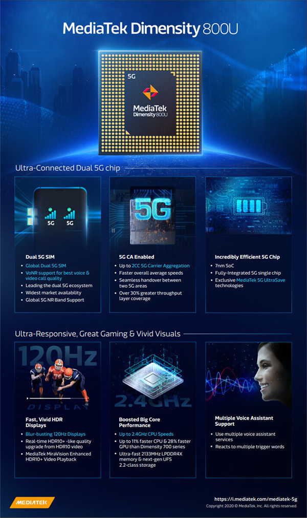 联发科天玑800U发布:7nm制程/八核心 集成5G基带