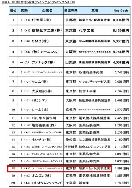 日本最有钱企业排名公开:任天堂第一破意外、索尼排不进20名