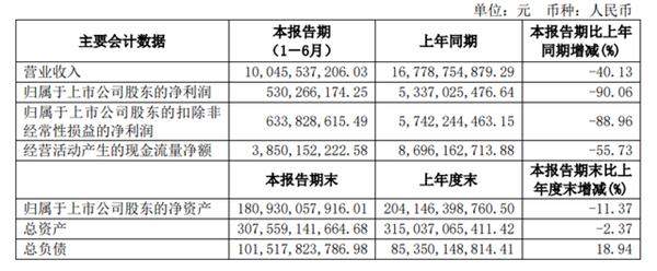 新冠疫情多嚴重?京滬高鐵上半年凈利同比暴降90%
