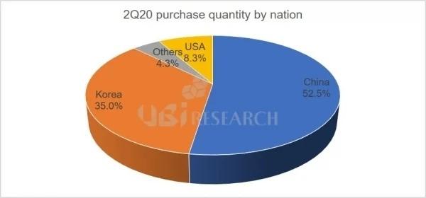 弃LCD!中国成为智能手机OLED面板最大买家:华为占比超53%