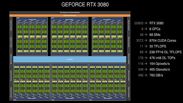 NVIDIA RTX 30系列架构详解:8nm安培GPU的两倍性能从何而来?