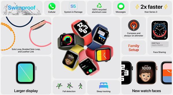 苹果发布Watch 6/Watch SE智能手表:芯片/传感器升级、售价399/279美元起