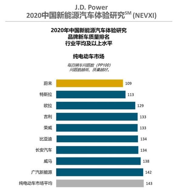 J.D. Power中国纯电动新车质量排行 蔚来超特斯拉成第一