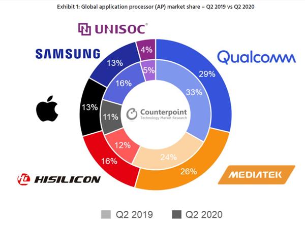 联发科二季度手机芯片销量看齐高通:华为海思超三星跃居全球第三