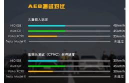 媒体实测多车AEB自动刹车:奥迪Q7最亮眼