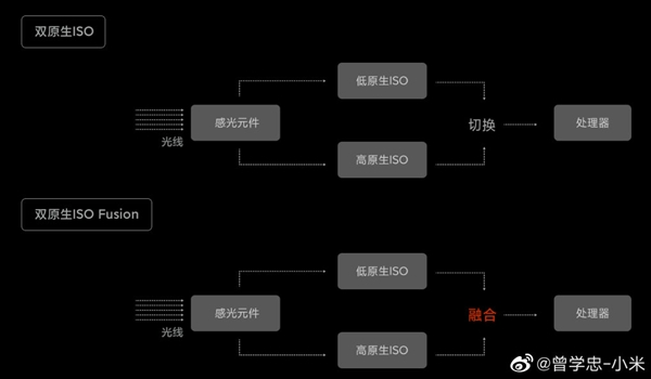小米10至尊版拍照第一原因揭秘:不止有大底 还有领先的HDR技术