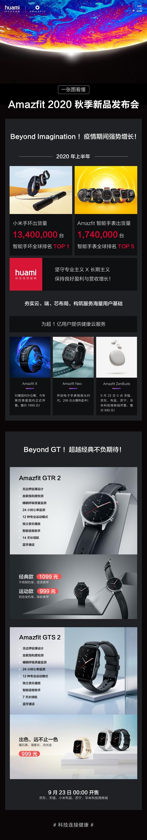 一图看懂华米Amazfit GTR 2/GTS 2:血氧检测功能超越苹果手表