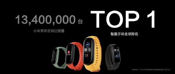 华米打造!小米手环全球出货量高达1340万台:智能手环全球第一