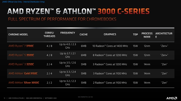 AMD发布锐龙3000C、速龙3000C:Zen首次进驻Chromebook