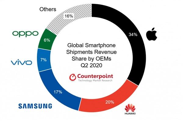 感受到没?统计发现二季度中国市场智能手机均价涨了13%