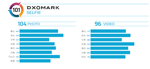DxO公布华硕ZenFone 7 Pro自拍得分:全球第二、仅次于P40 Pro
