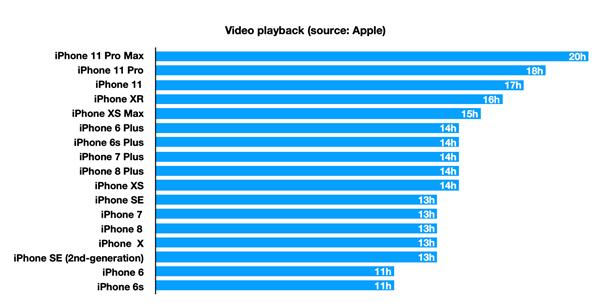 iPhone 12更薄更轻性能更强:电池续航基本没缩水