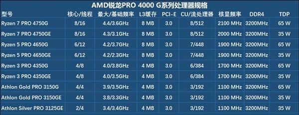 APU的超级进化!锐龙7 RPO 4750G深度测试报告