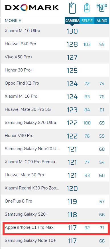 DxOMark评价iPhone 12 Pro Max第一印象:长焦镜头不及友商