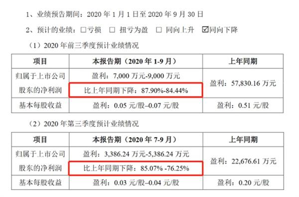 国轩高科预计利润暴跌近9成!大众狂砸11成为其最大股东