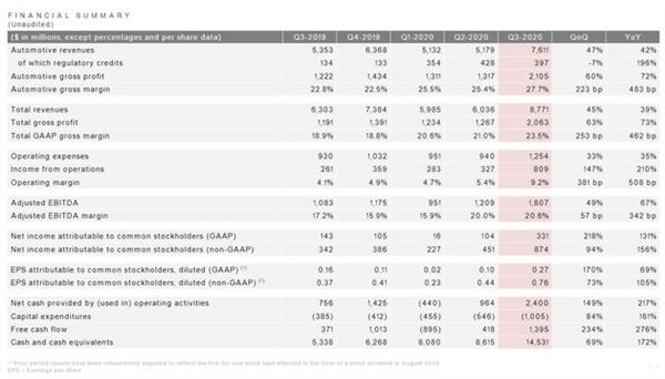 净利润暴增131%!特斯拉公布第3季度财报:产销均创历史新高