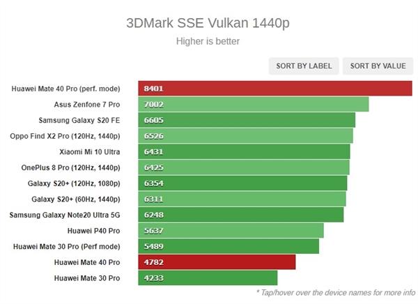 外媒测试华为5nm麒麟9000性能:超越骁龙865+ 多核表现优于A13