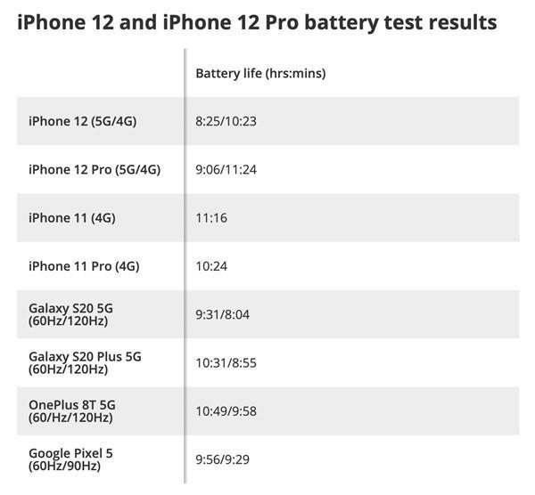苹果玩不转5G?iPhone 12连5G耗电巨快 官方称还在与运营商优化